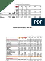 Horizontal and Vertical Analysis of Profit