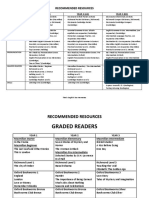 Recommended Resources for english studies