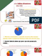 Inquérito sobre hábitos alimentares