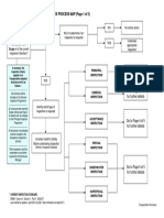 Inspection of Highways Structures-process Map