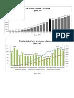 3. Grafice PIB, Consum Intermediar