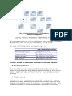 Lujo Del Proceso Productivo y Escalas de Produccion