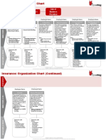 Insurance Organization cdgvfChart