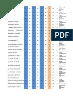 .Afpsat Result Negros Dtd22-26 April 2016