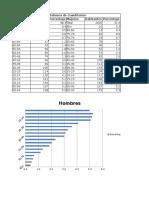 Porcentajes de Poblacion