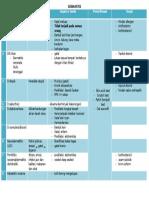 Tabel Penyakit Kulit (Etiologi - Dermatitis)