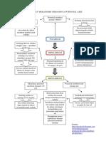 Pathway Mekanisme Potensial Aksi