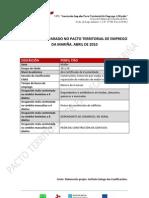 Perfil Tipo Parados Abril 2010 Pacto