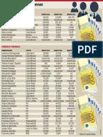 I redditi dei consiglieri comunali di Padova