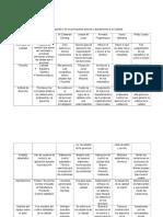 Cuadro Comparativo de Los Principales Autores y Aportaciones a La Calidad