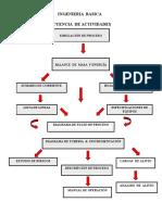 Secuencia de Actividades Ingeniería Básica