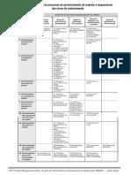Grupos de Processos e Mapeamento Das Areas de Conhecimento - PMBOK 5e