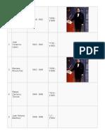 Listado de Todos Los Presidentes de Guatemala, Mdeba