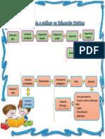 Metodología a utilizar en Educación Estética