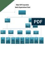Organizational Chart Manila
