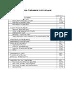 Daftar Tindakan Poli Gigi