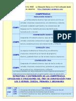 Distribucic3b3n y Orden Numc3a9rico de Las Competencias Capacidades e Indicadores