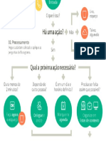 Fluxograma Gtd Para Produtividade.png