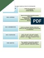 Esquema General Para El Diseño Del Proyecto de Intervención