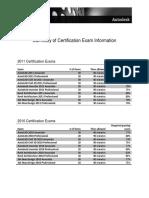 Summary of Test Information 7-22-2010