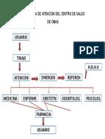 Flujograma de Atenciòn Del Centro de Salud