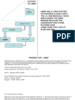 History of Uemp