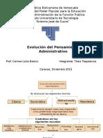 Mapa Conceptual de La Evolucion Del Pensamiento Administrativo