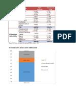 2. Date Statistice - Evoluție PIB