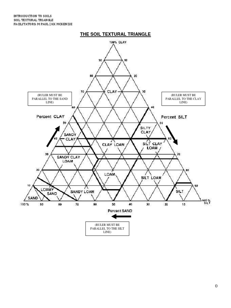 worksheet Soil Texture Triangle Worksheet soil texture triangle worksheet
