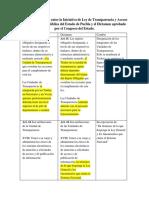 Cambios Ley de Transparencia y Acceso a la Información Pública del Estado de Puebla - Iniciativa Dictamen