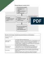 Michael Byram's Model of ICC-worksheet Literature