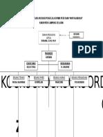 Struktur Asosiasi Pengelola Spams Pedesaan Way Rajabasa