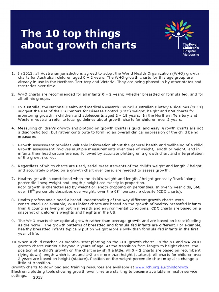 10 top things about growth chartsnov2013 breastfeeding body 10 top things about growth chartsnov2013 breastfeeding body mass index geenschuldenfo Choice Image