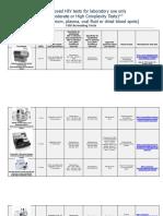 FDA-testing Approvedmoderate Highcomplexity Hiv Laboratory