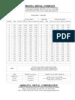 Weight Per Sheet Chart