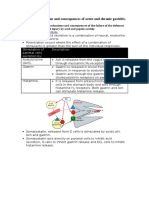 Gastritis Notes
