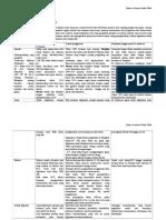 Sejarah Adiksi, resume buku dr. Satya Joewana