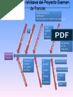 Diagrama de Ishikawa Proyecto Examen de Frances
