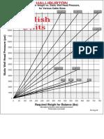 Halliburton Sinker Bar Weight vs Static WH Pressure English
