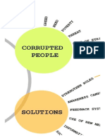 Mindmap Corruption