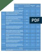 Evaluación de factores externos