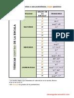 triadas-superpuestas-a-una-pentatc3b3nica-genc3a9rica.pdf
