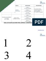 Tabla de Dosificaciones