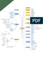 Metodologia Cientifica - Mindmap