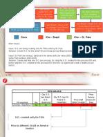 C3 Process - Issue
