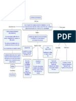 Mapa Conceptual Sistemas Distribuidos