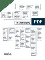 Conflict Tree Analysis of Masbate