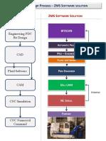 PDC Bit Design Process