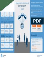 ISO 9001 2015 Summary Infographic Bahasa