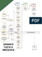 Diagrama de Flujo de Fabricacion de Pelotas